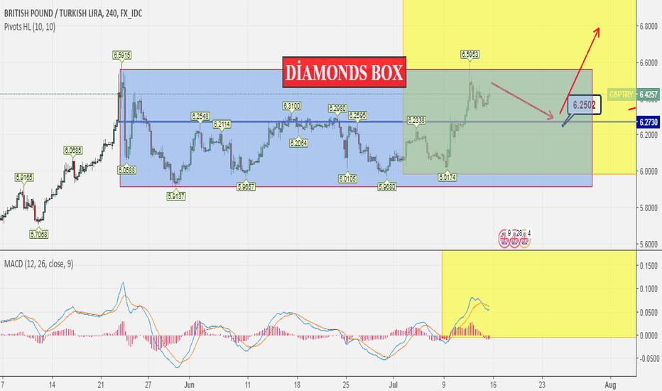 GBPTRY: DIAMONDS BOX