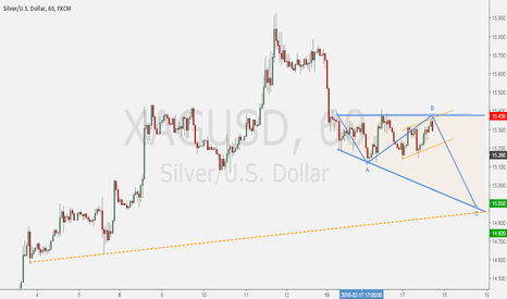 XAGUSD: SILVER/DOLLAR - Some structure considerations