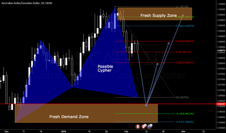 AUDCAD: Possible Cypher Pattern on Daily AUD/CAD