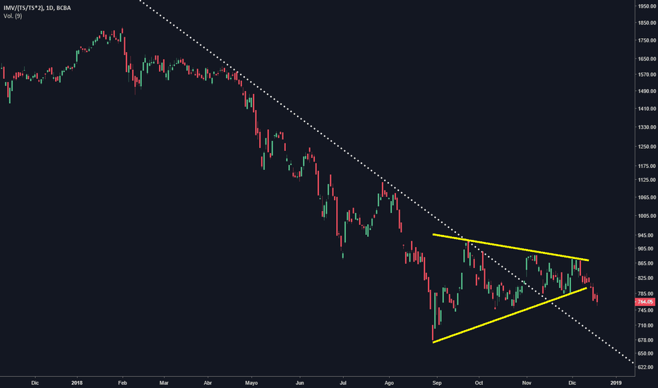 IMV/(TS/TS*2): Índice #MERVAL en dólar #CCL. Quiebre triángulo simétrico