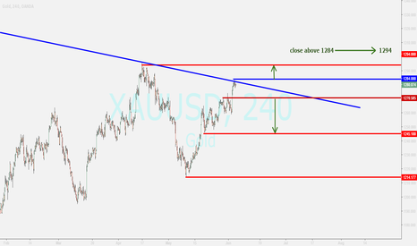 XAUUSD: gold....overview