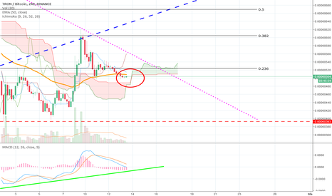 TRXBTC: Update: TRON - where will it go next, can the support hold?