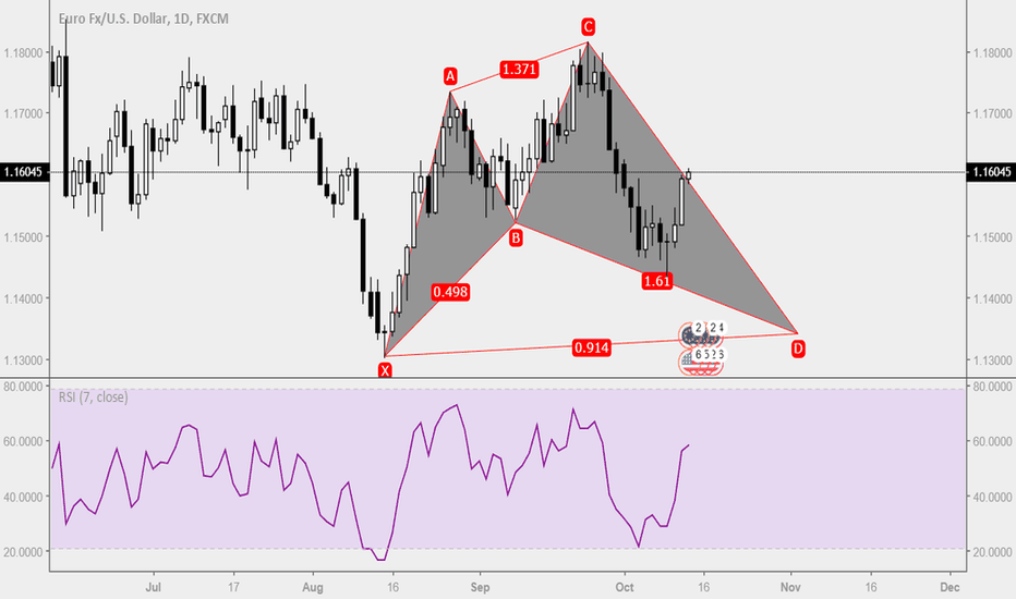 EURUSD: Trade Ideas Position: EURUSD Shark