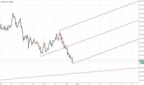 EURJPY: EURJPY H1 expanding pivots forming, looking for a long trigger