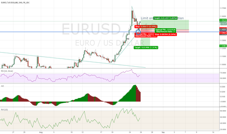 EURUSD: A really dumb idea