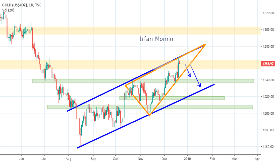 GOLD: Gold Still in Rising Wedge Formation