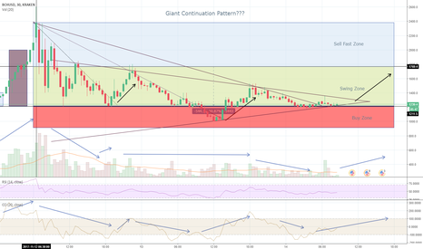 BCHUSD: BCH Getting Close to Breaking Out?