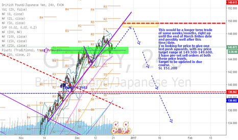 GBPJPY: GBP-JPY - Upcoming short potential once price reaches 149.50/60