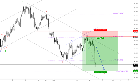 GBPJPY: GBPJPY Elliott Wave Coverage with Trade Example.