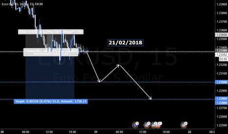 EURUSD: EUR/USD 21/02/2018 SHORT