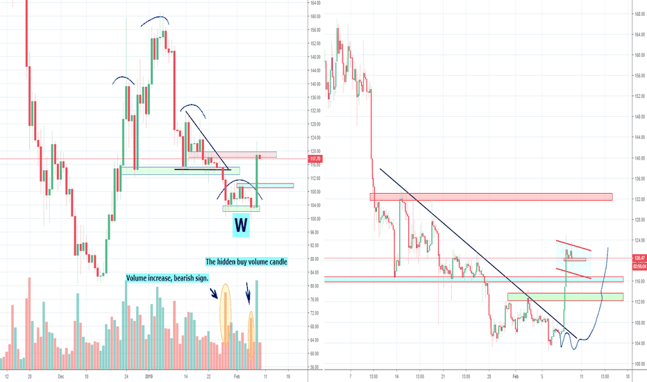 ETHUSD: Invalidation H&S confirmed, what's next?