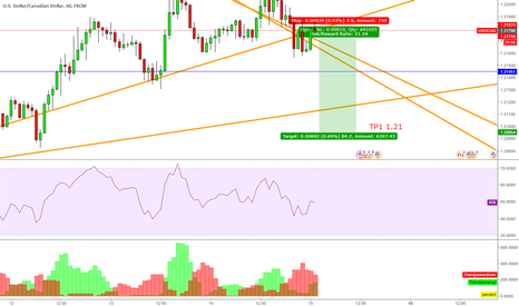 USDCAD: Short now