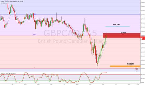 GBPCAD: Short scalp GBP/CAD