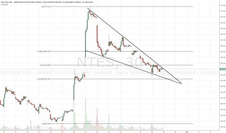 NTES: Falling wedge. Gap filled
