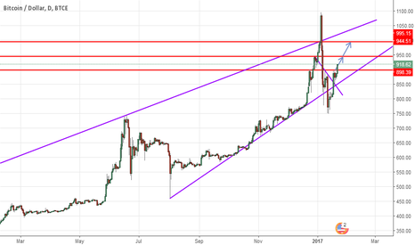 BTCUSD: Bullish on Bitcoin