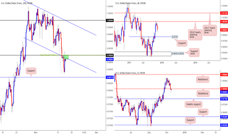 USDCHF: Short from 0.9896, with a stop placed at 0.9915...