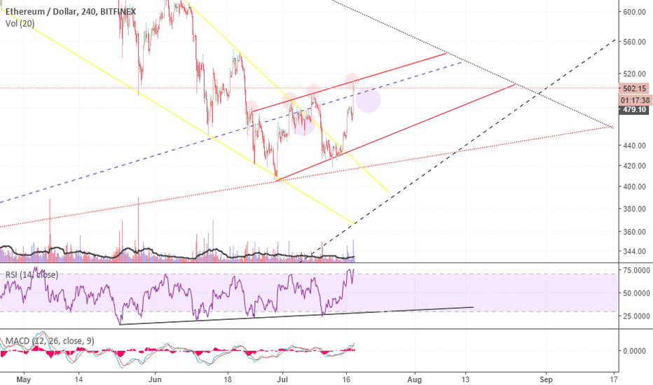 ETHUSD: ETH, I want to see this resistance broken!