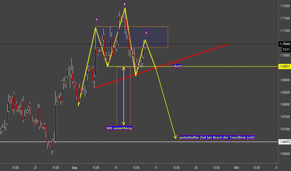 GBPCAD: GBP/CAD mögliche SKS in Sicht.