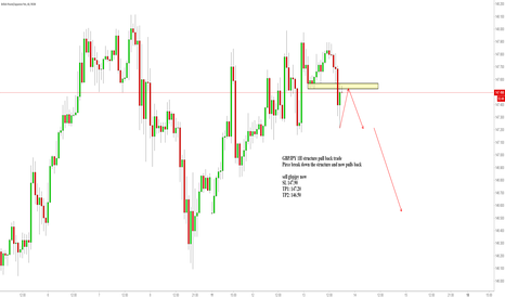 GBPJPY: GBPJPY 1H structure pull back trade
