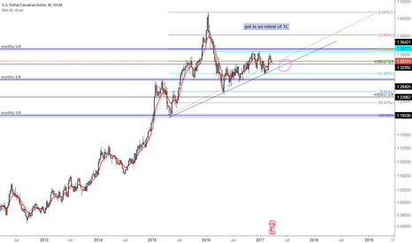 USDCAD: usdcad long on retest TL