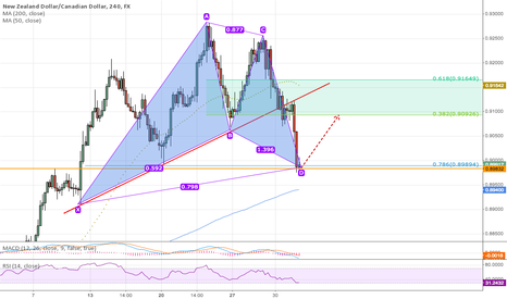 NZDCAD: Bullish Gartley Pattern