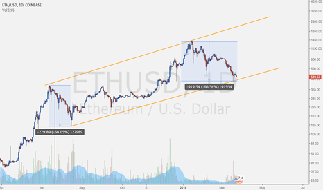 ETHUSD: TFDeeps - we must be there on $ETHUSD
