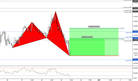 USDCHF: (1h) Bullish Shark // Targets at previous Structure