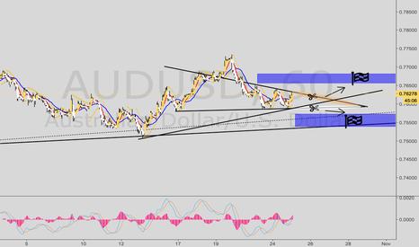 AUDUSD: AUDUSD -Waiting for a breakout