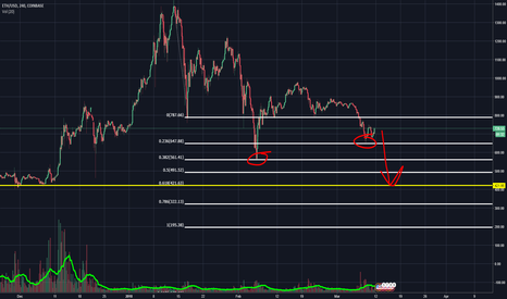 ETHUSD: $420 Ethereum - Hand in Hand with BTC
