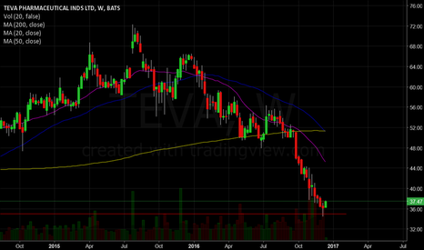 TEVA: Reverse Candle