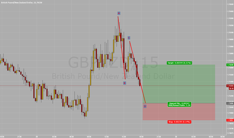 GBPNZD: Long GBP/NZD Bullish ABCD