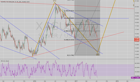XAGUSD: Silver: Is there a game being played?