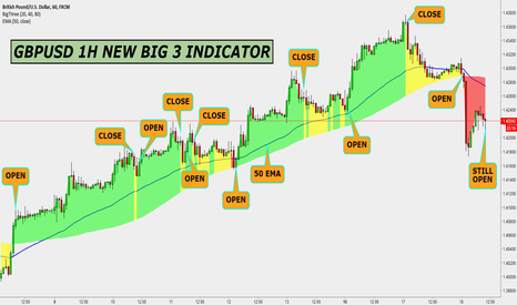 GBPUSD: GBPUSD 1H NEW BIG 3 INDICATOR