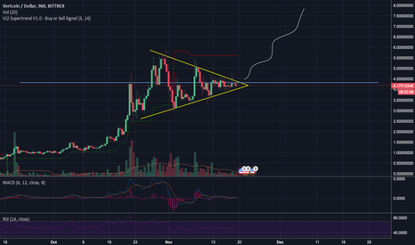 VTCUSD: VTC symmetrical triangle