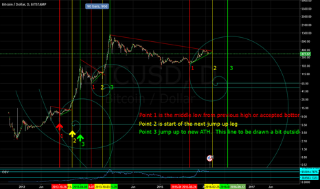 BTCUSD: Fib Spiral timing indicator for BTC bull run (alien 3 indicator)