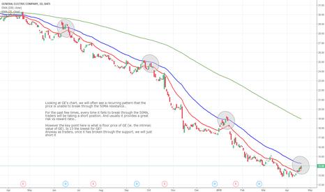 GE: GE Daily Chart Analysis - 23rd April