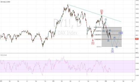 DY1!: DAX-STILL SOME DOWNSIDE