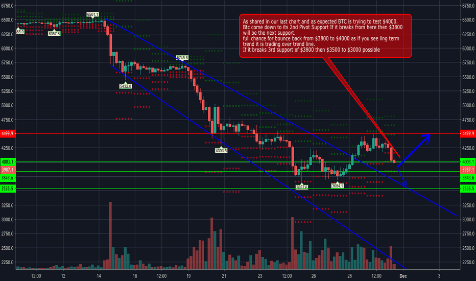 BTCUSD: Bitcoin testing 4k Next move 3500 or bounce to 4500