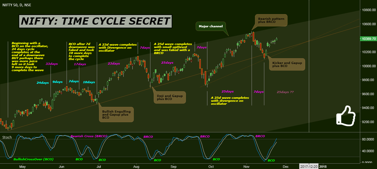 NIFTY: TIME CYCLE SECRET for NSE:NIFTY by Bravetotrade — TradingView