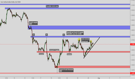 EURAUD: EURAUD Hourly chart containing Supply and Demand