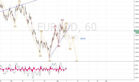 EURAUD: eur/aud short