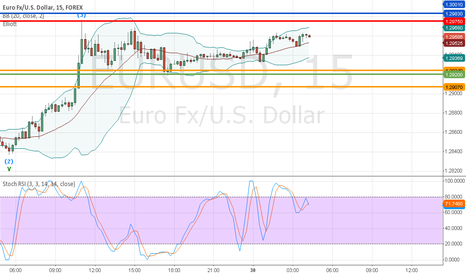 EURUSD: 30th may