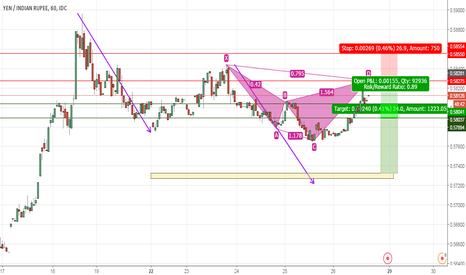 JPYINR: JPY / INR – BEARISH CYPHER
