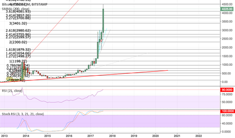 BTCUSD: BTCUSD - Bitcoin over 90 on 21RSI Monthly Chart