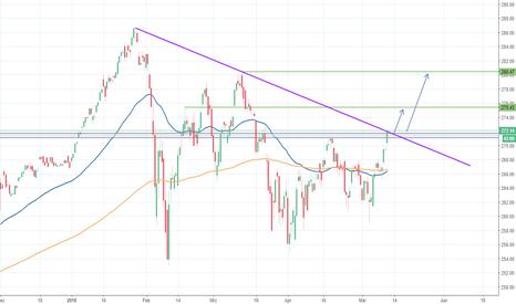 SPY: S&P500 - Korrektur vorüber?
