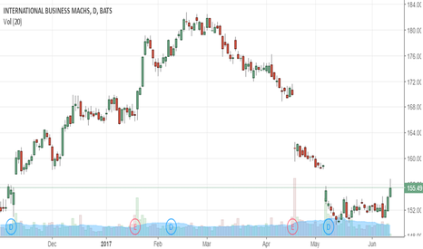 IBM: Aggressively Buy This Intraday Dip in IBM