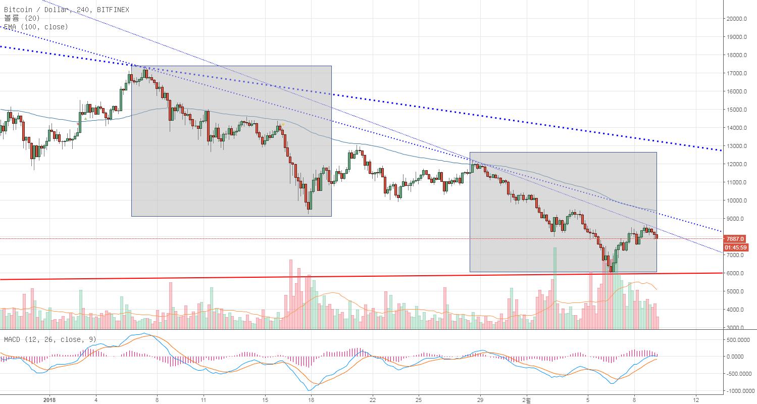 BTC/USD 왝더독 현상