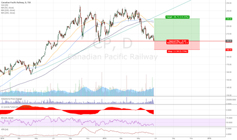 CP: CP Rail on support
