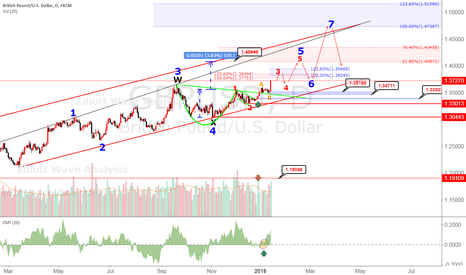 GBPUSD: GBPUSD Elliot wave analysis Cup with Handle