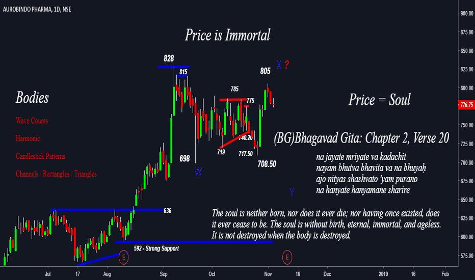 AUROPHARMA: Auropharma - Price is Immortal  - 675